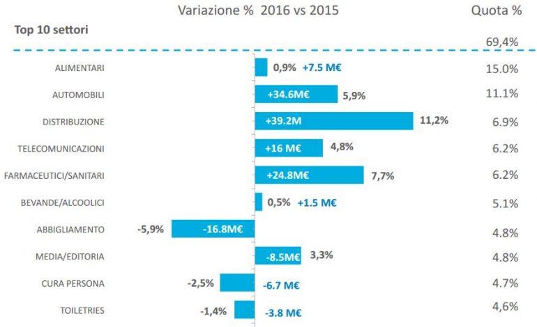 Nielsen, il beauty cede 10,5 mln di euro