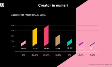 Influencer Marketing, il 16% dei contenuti è beauty